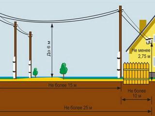 Ввод электричества в дом под землей